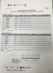 Estadisticas OCB - Valladolid